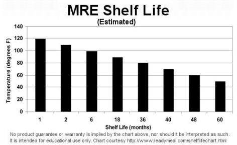 mre-shelf-life-chart