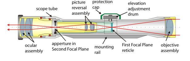 Telescopic_sight_internals